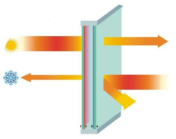 Comparaison fen tre double vitrage vs fen tre simple vitrage for Double vitrage fenetre